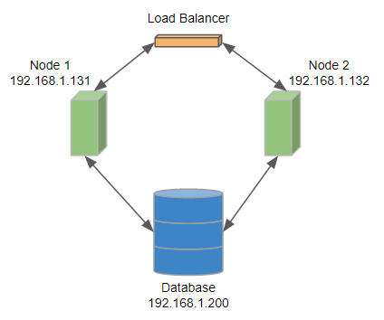 Example of 2 Node Cluster Configuration | CloverDX 5 3 0 Documentation