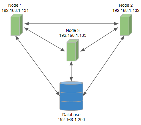 Example of 3 Node Cluster Configuration | CloverDX 5 3 0 Documentation